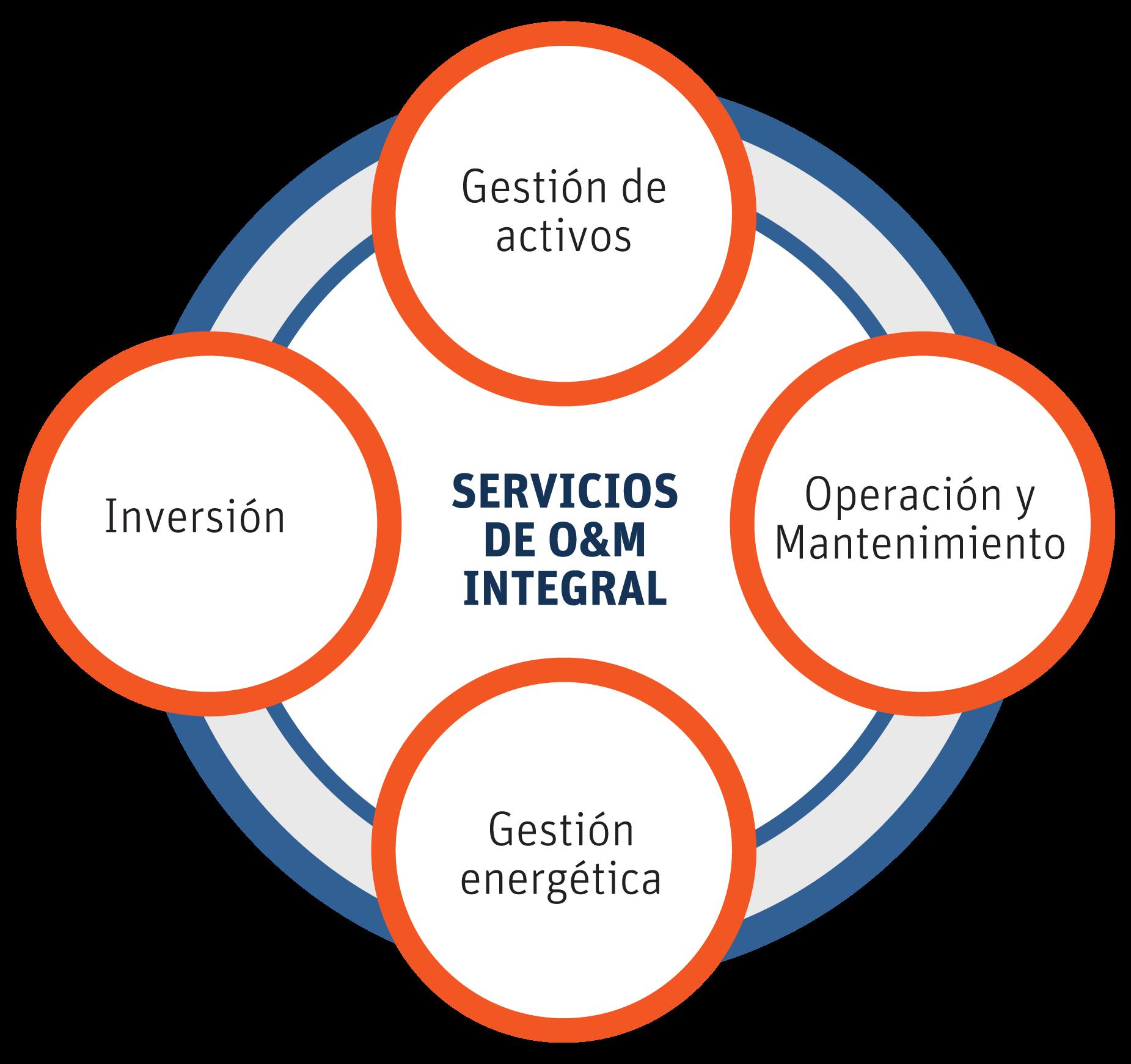SERVICIOS-CONADE-INTEGRAL